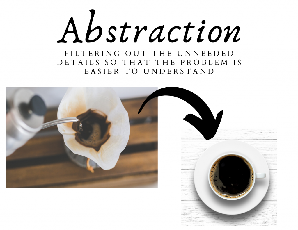 Abstraction: filtering out the unneeded details so that the problem is easier to understand. Image of coffee being filtered and an image of a cup of coffee.