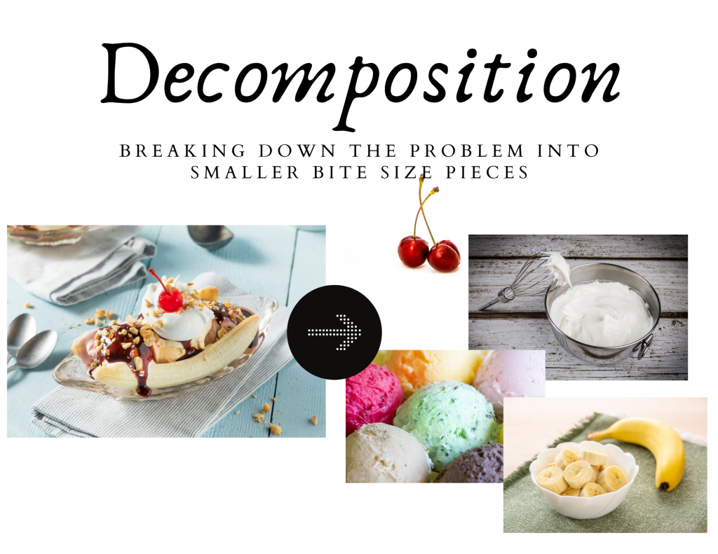 Decomposition: Breaking down the problem into smaller bite size pieces. Picture of a banana split and all of the things that make a banana split, cherries, whipped cream, ice cream, bananas